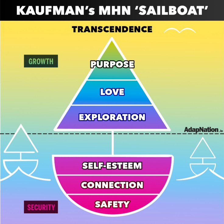 Scott Barry Kaufman's Sailboat - a new take on Maslow's Hierarchy of Needs