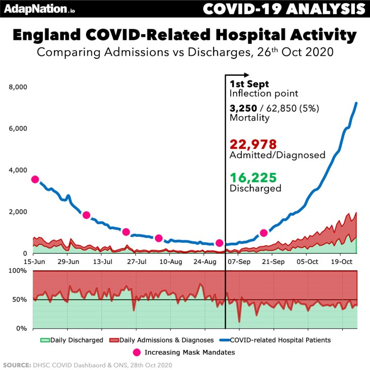 Admissions vs Discharges England Hospitals COVID