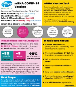 What you need to know about the Pfizer mRNA Vaccine