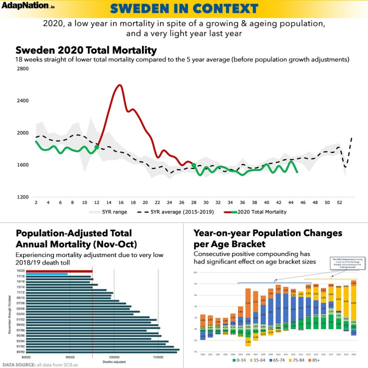 Sweden Mortality 2020 in context