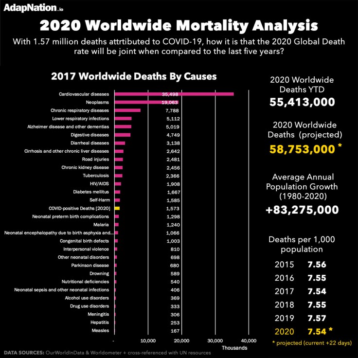 Global Total Mortality 2020