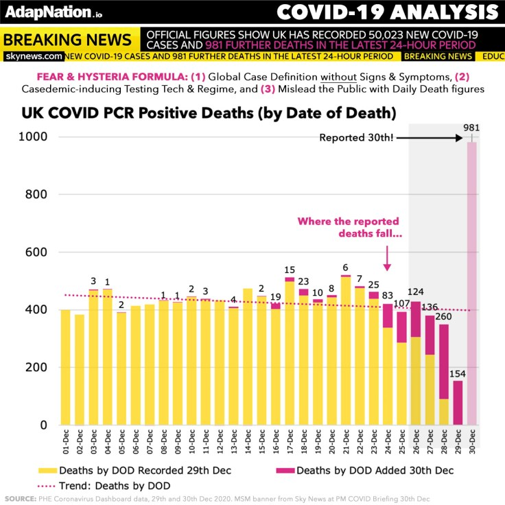 How the UK mislead on daily death stats