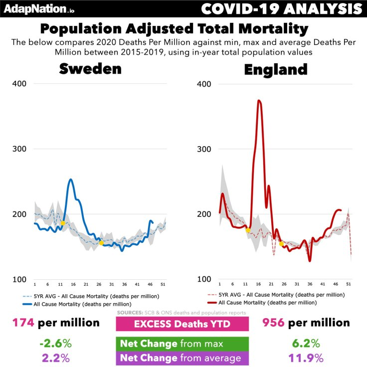 Sweden vs England Deaths Per Million