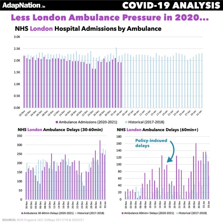 Ambulance Arrivals in 2020 NHS London