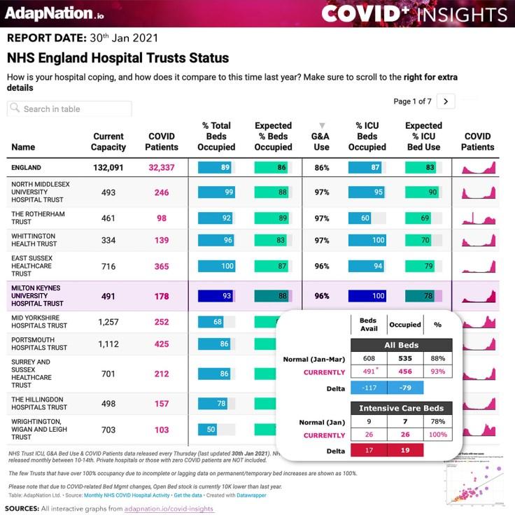 NHS England Hospitals COVID Stats