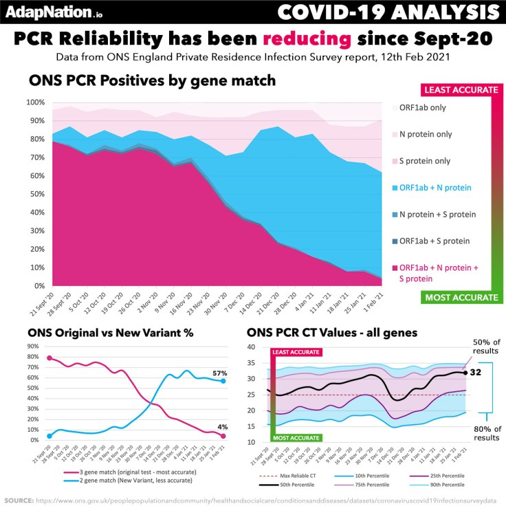 ONS PCR Testing UK CT Values & New Variant