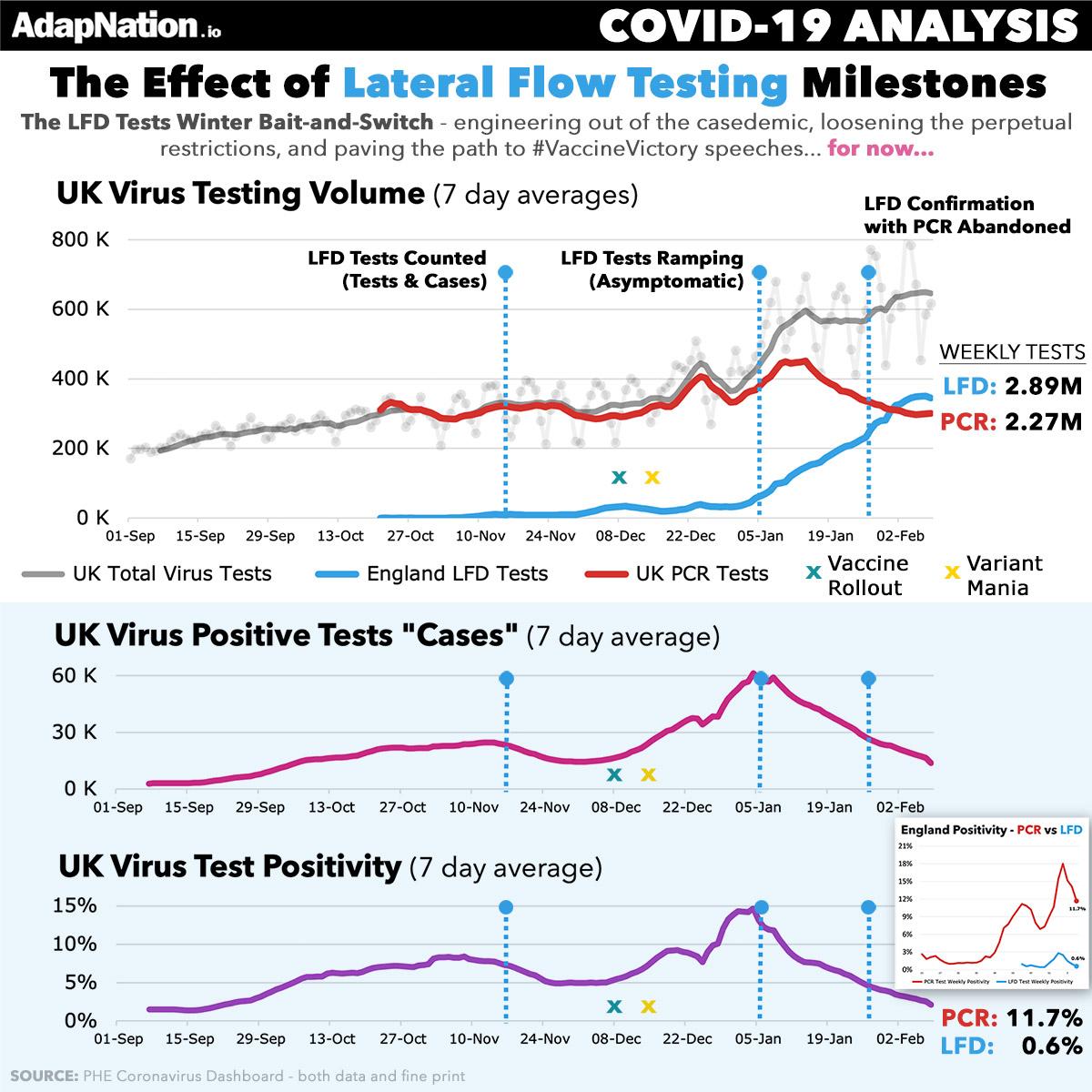UK Govt pivoting to LFD Tests