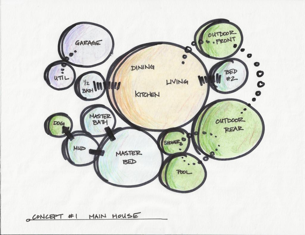 diagrama de burbujas