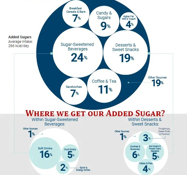 Where we get our added sugars from - adarshgupta.com