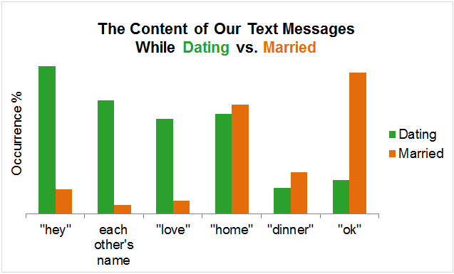 How often to text while dating