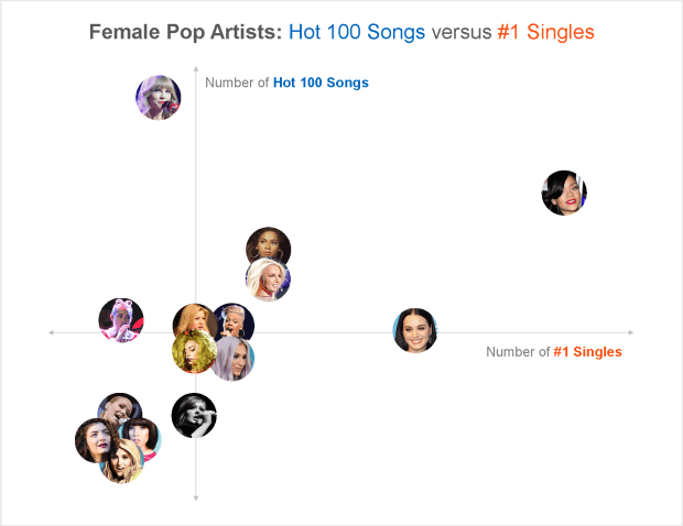 B Female Artists