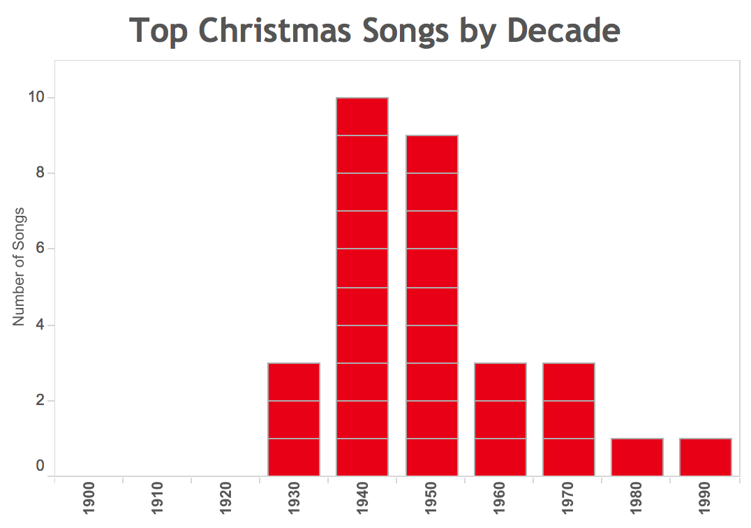 How Christmas Songs Have Evolved Over Time |