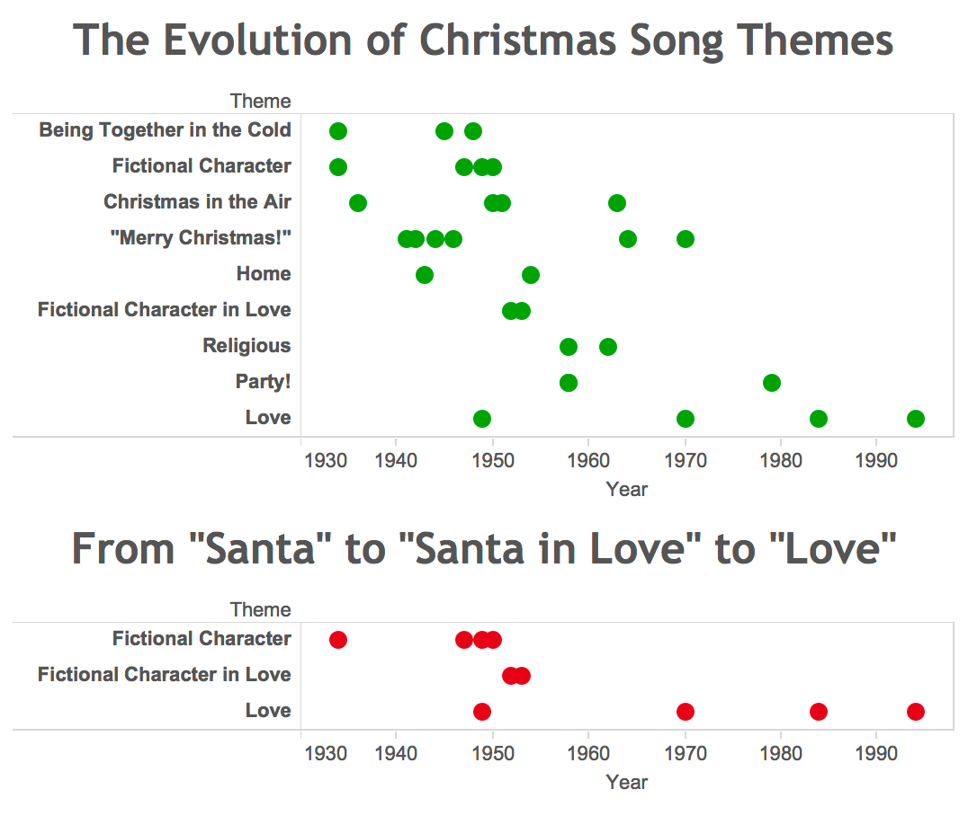 one of my favorite trends was the transition from songs about santa santa claus is coming to town here comes santa claus in the 1930s and 1940s to - Simply Having A Wonderful Christmas Time Lyrics