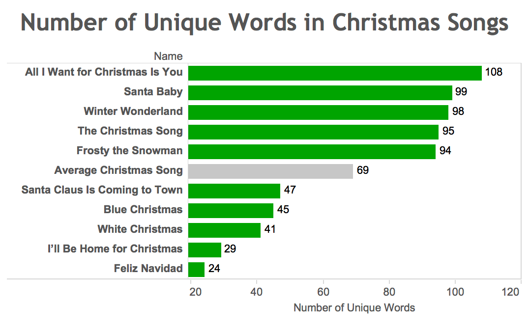 here ive listed the top and bottom 5 songs in terms of the number of unique words - Unique Christmas Songs