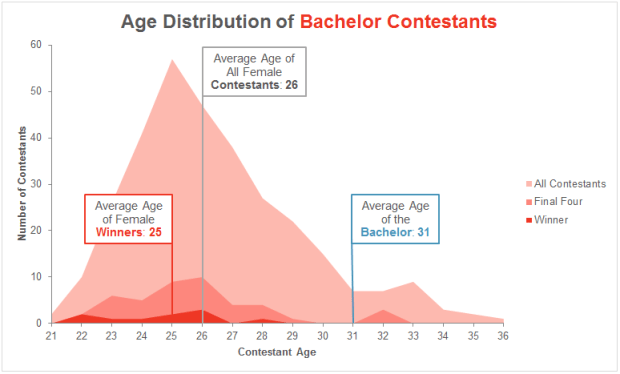 age_females
