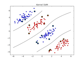 Linear Classification method with ScikitLearn