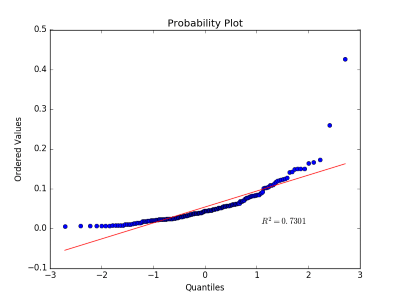 Predictive Analysis, binary Classification