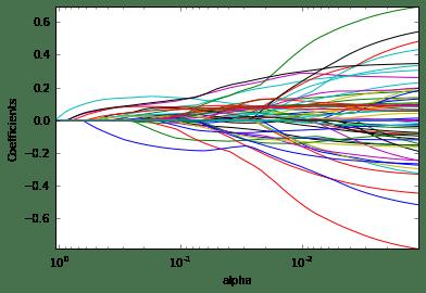 Predictive Analysis , Binary Classification (Cookbook) – 7