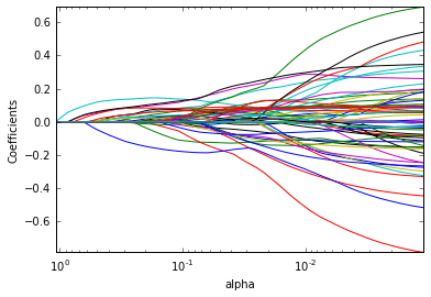 Predictive Analysis , Binary Classification