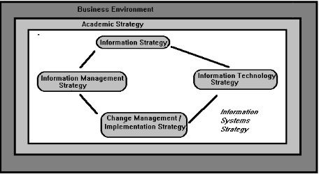 Why public sector experience difficulties in developing an information systems strategy?