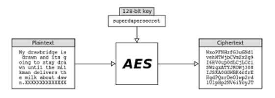 AES encryption - A Data Analyst