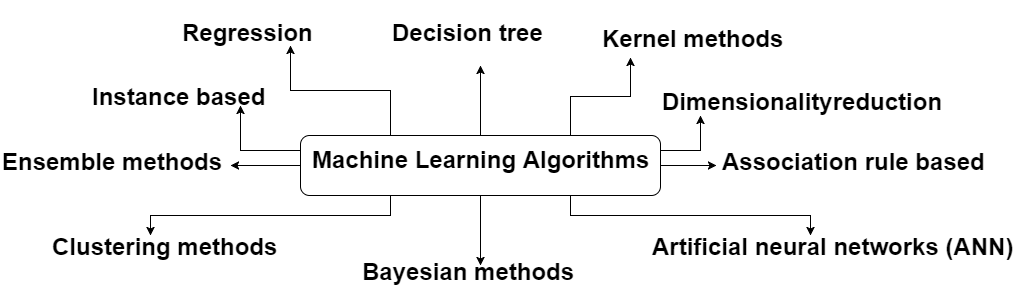 10 groups of Machine Learning Algorithms - A Data Analyst
