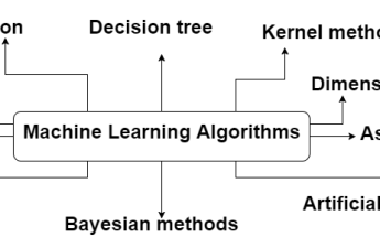 Machine Learning Algorithms