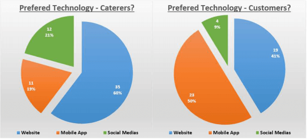 Technology for customer vs caterers