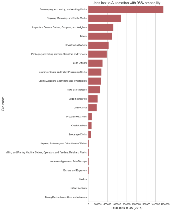 Jobs which are most susceptible to automation