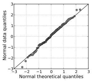 Normality Q-Q plot