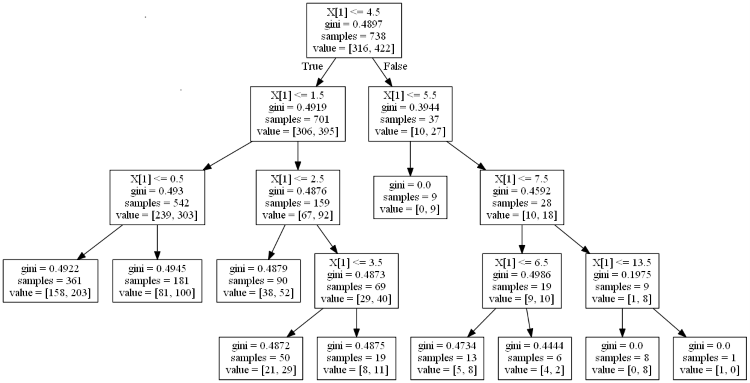 Predicting NBA winners with Decision Trees and Random Forests in