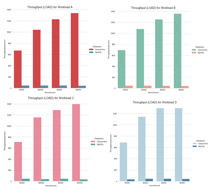 A Comparison between Cassandra and MySQL - A Data Analyst