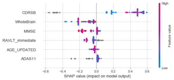Feature Contribution for XGBoost (SHAP value)