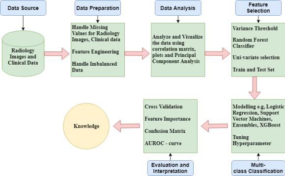 Alzheimer's Disease Progression Methodology