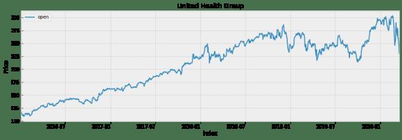UHC stock price