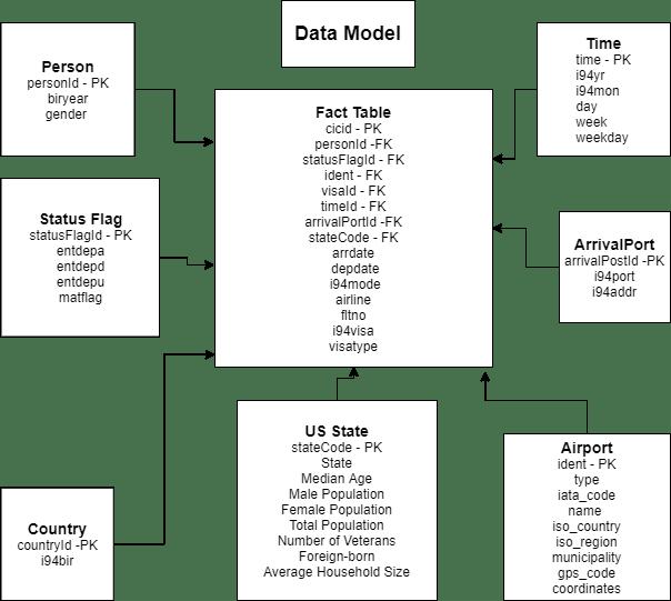 Udacity Data Engineering Capstone Project