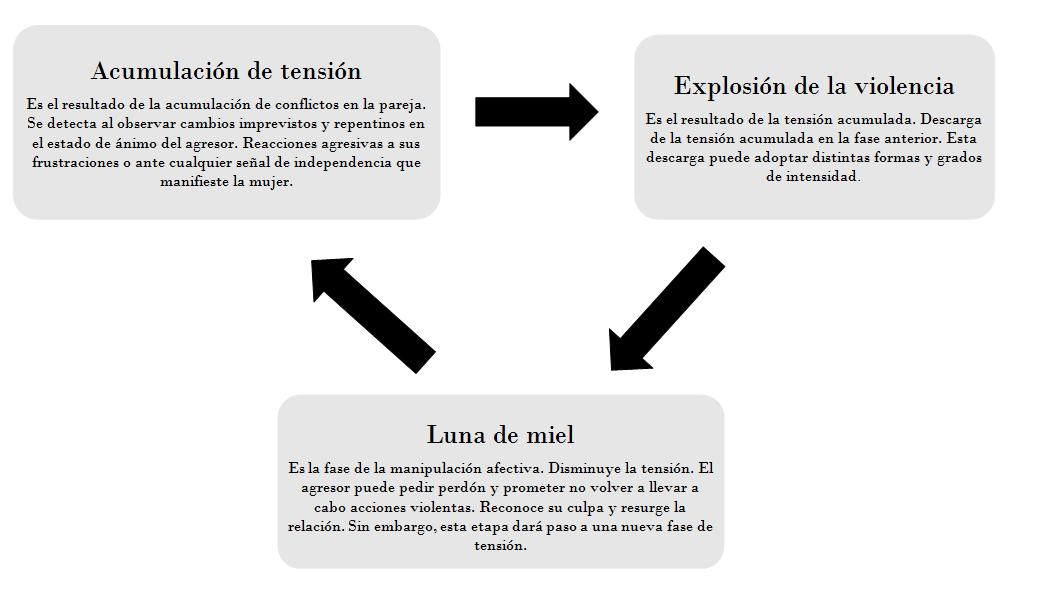 ciclo-de-la-violencia