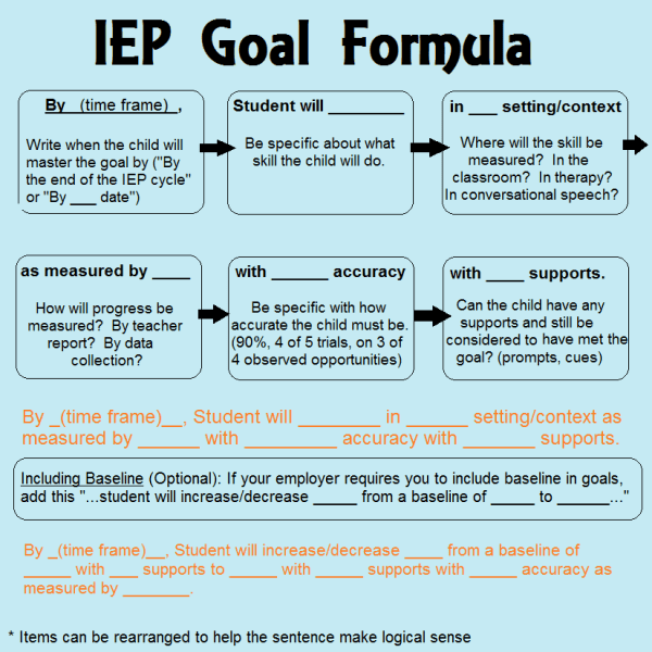 IEP goal formula for special education