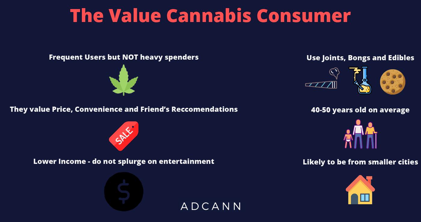 Value Cannabis Consumer