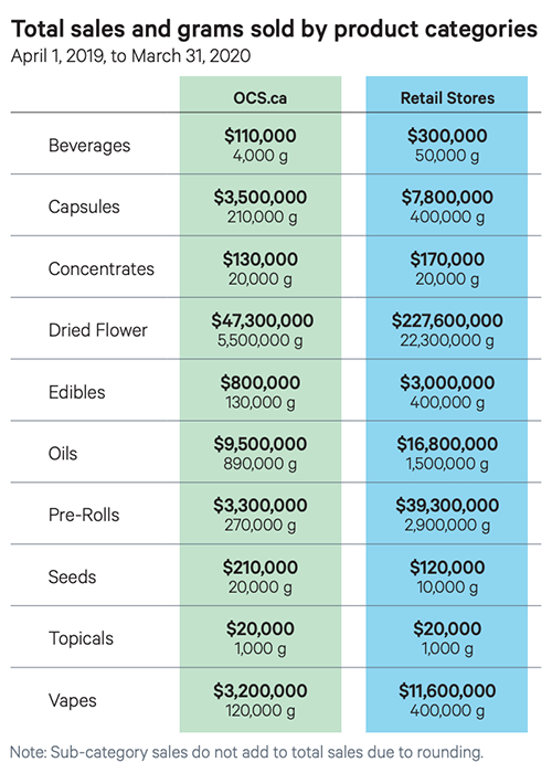 OCS Cannabis Product Categories