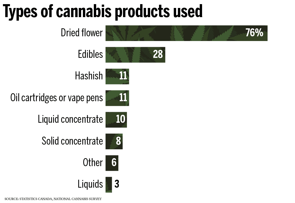 Types of cannabis products used