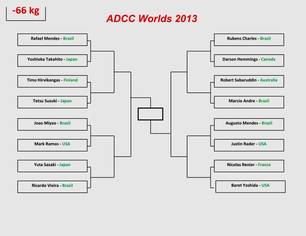 Adcc Worlds Brackets Adcc News