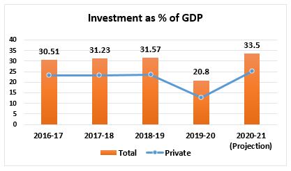 Investment as % of GDP