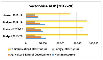 Sectorwise ADP (2017-20)