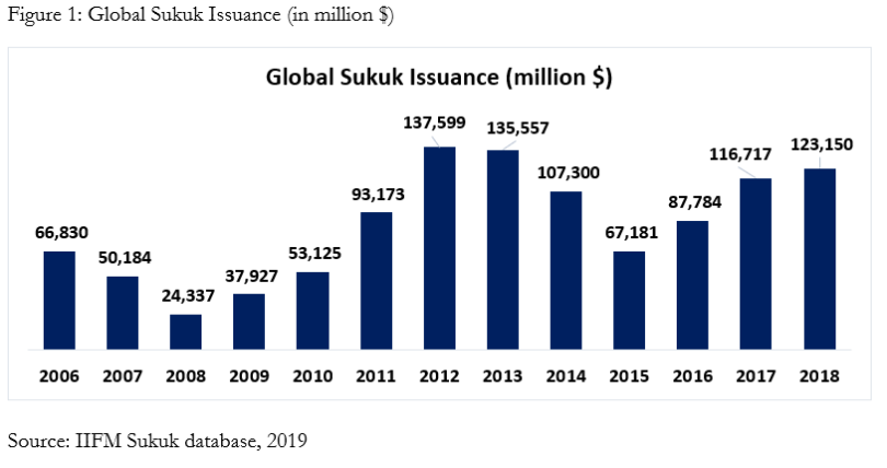 Global Sukuk Issuance (in million $)