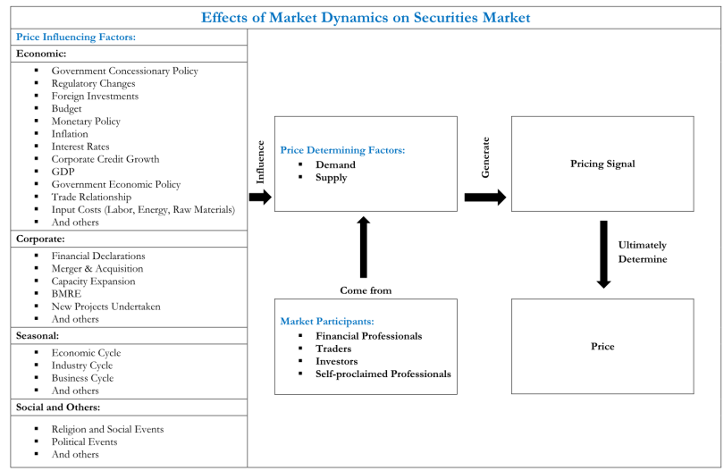 Effects of Market Dynamics on Securities Market