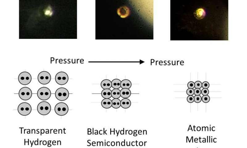 hydrogen transformation