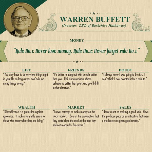 Worlds Wealthiest Advice - Warren Buffett