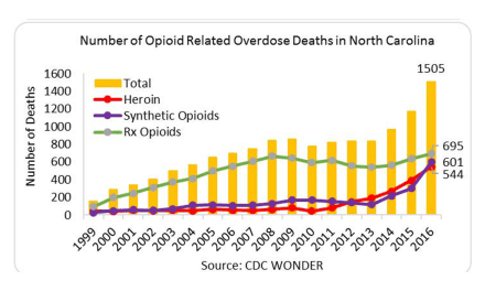 North Carolina Opioid Summary from National Institute of Health
