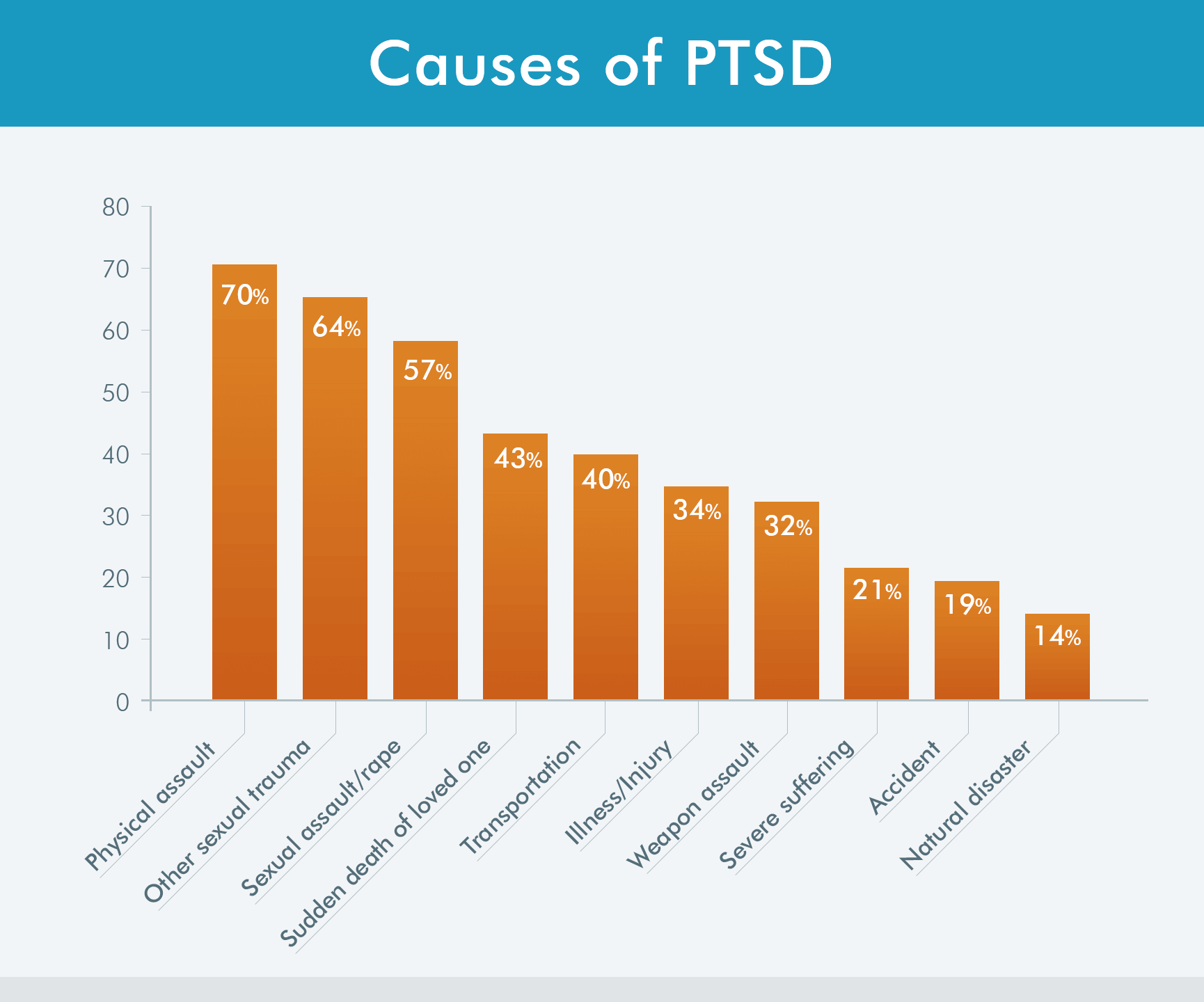 Ptsd And Substance Abuse Understanding Addiction In War